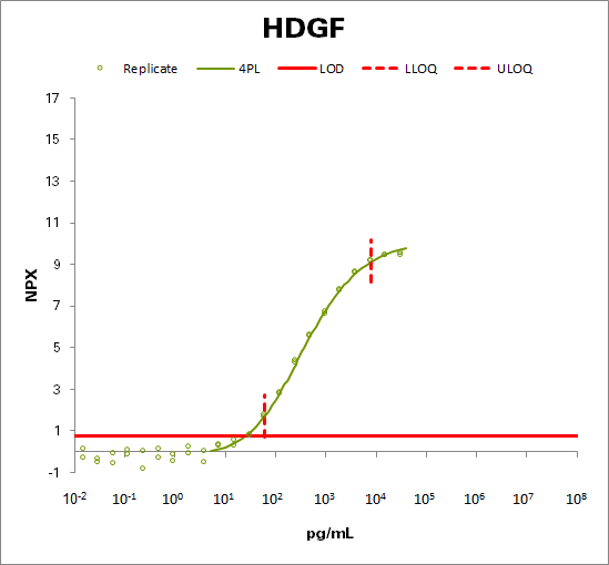 Hepatoma-derived growth factor (HDGF)