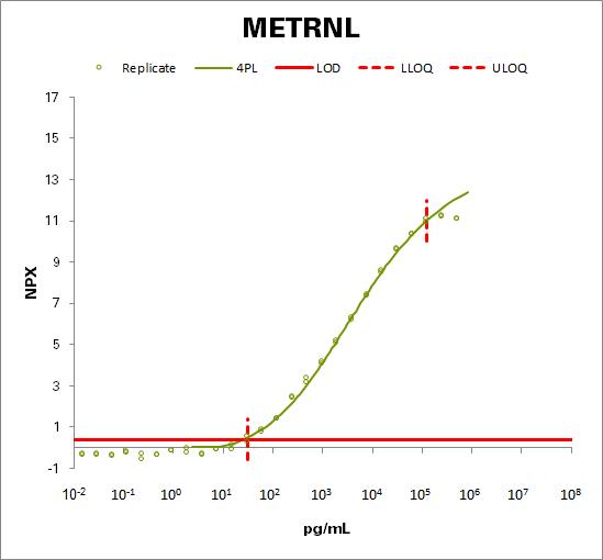 Meteorin-like protein (METRNL)
