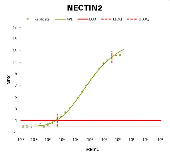 Nectin-2 (NECTIN2)