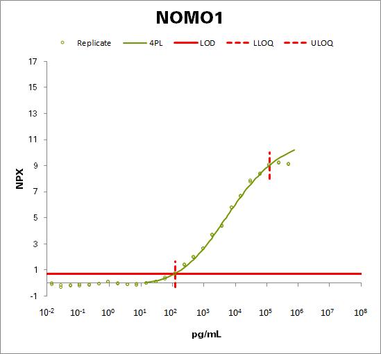 Nodal modulator 1 (NOMO1)