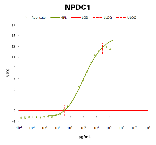 Neural proliferation differentiation and control protein 1 (NPDC1)