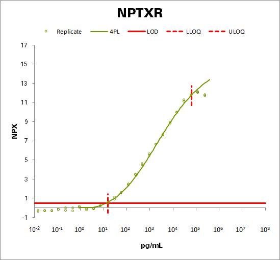Neuronal pentraxin receptor (NPTXR)