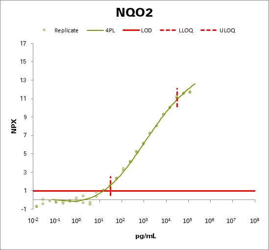 Ribosyldihydronicotinamide dehydrogenase [quinone] (NQO2)