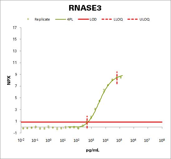 Eosinophil cationic protein (RNASE3)