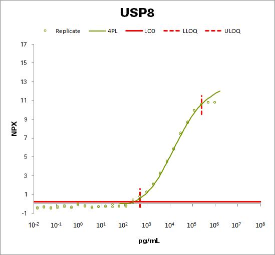 Ubiquitin carboxyl-terminal hydrolase 8 (USP8)