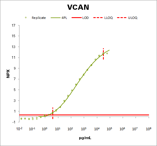 Versican core protein (VCAN)