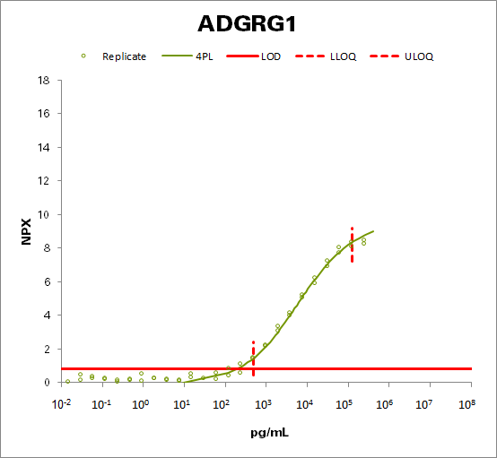 Adhesion G-protein coupled receptor G1 (ADGRG1)