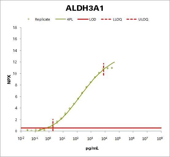 Aldehyde dehydrogenase, dimeric NADP-preferring (ALDH3A1)