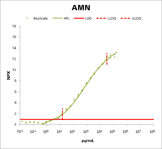 Protein amnionless (AMN)