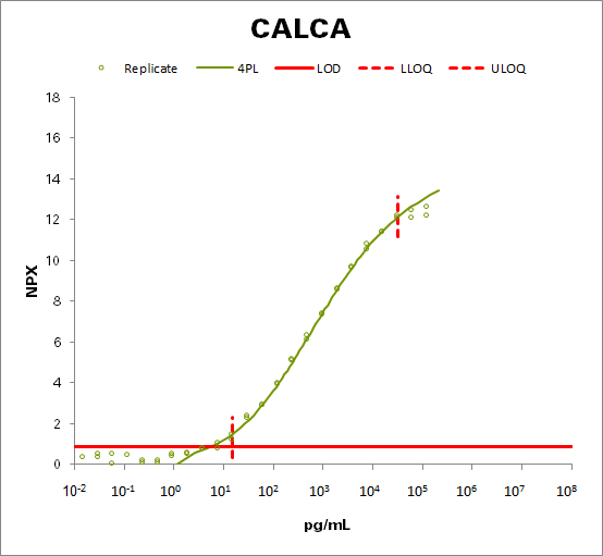 Calcitonin (CALCA)