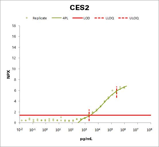 Cocaine esterase (CES2)