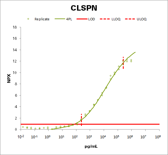 Claspin (CLSPN)