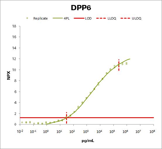 Dipeptidyl aminopeptidase-like protein 6 (DPP6)
