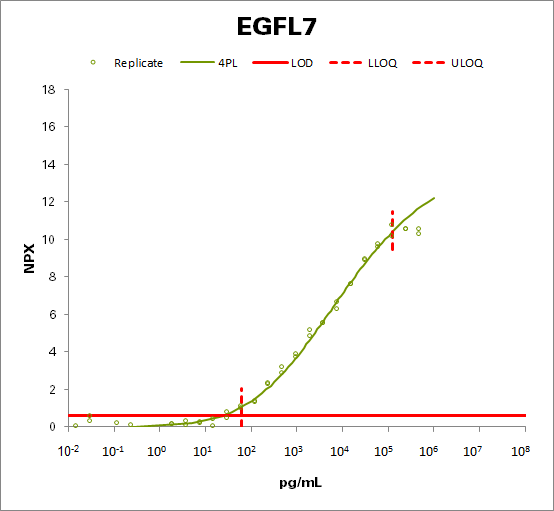 Epidermal growth factor-like protein 7 (EGFL7)