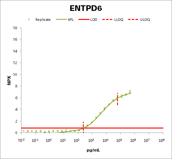Ectonucleoside triphosphate diphosphohydrolase 6  (ENTPD6)