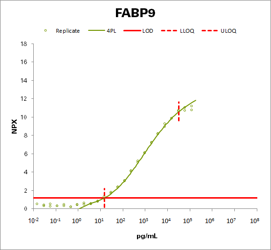 Fatty acid-binding protein 9 (FABP9)
