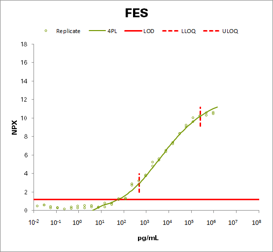 Tyrosine-protein kinase Fes/Fps (FES)