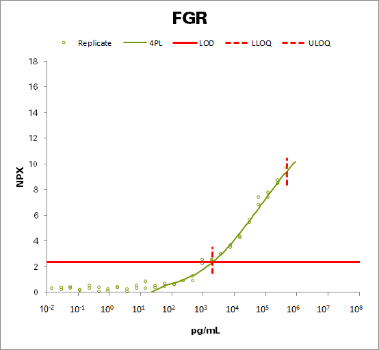 Tyrosine-protein kinase Fgr (FGR)
