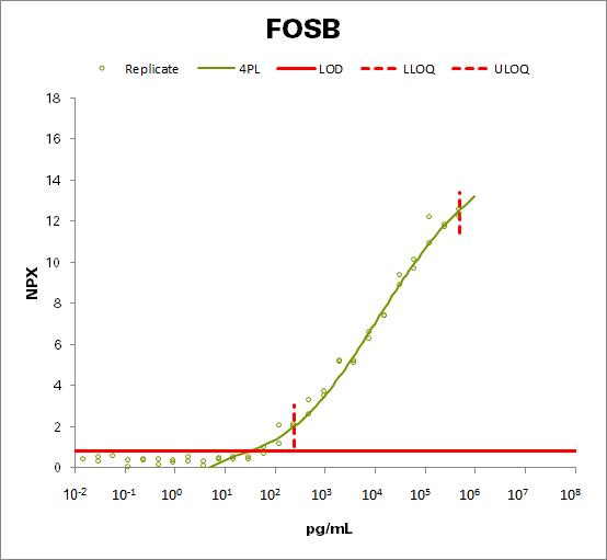 Protein fosB (FOSB)