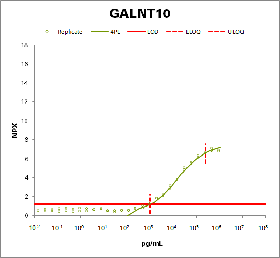 Polypeptide N-acetylgalactosaminyltransferase 10 (GALNT10)