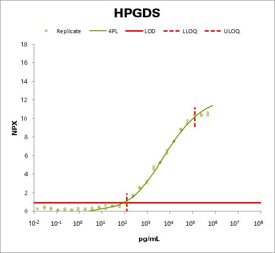 Hematopoietic prostaglandin D synthase (HPGDS)