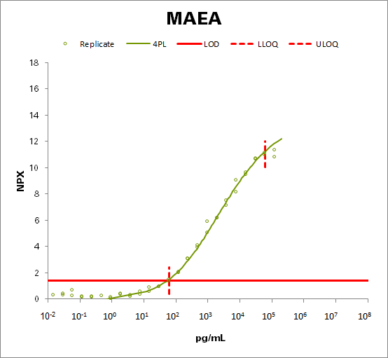 Macrophage erythroblast attacher (MAEA)