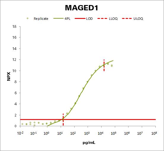 Melanoma-associated antigen D1 (MAGED1)