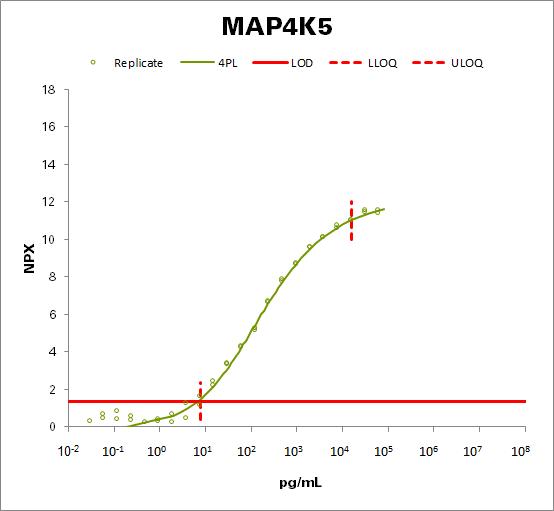 Mitogen-activated protein kinase kinase kinase kinase 5 (MAP4K5)