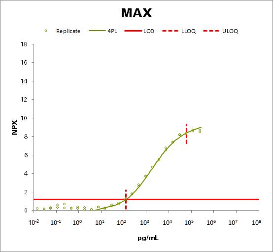 Protein max (MAX)