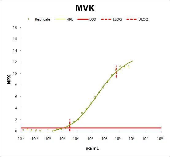 Mevalonate kinase (MVK)