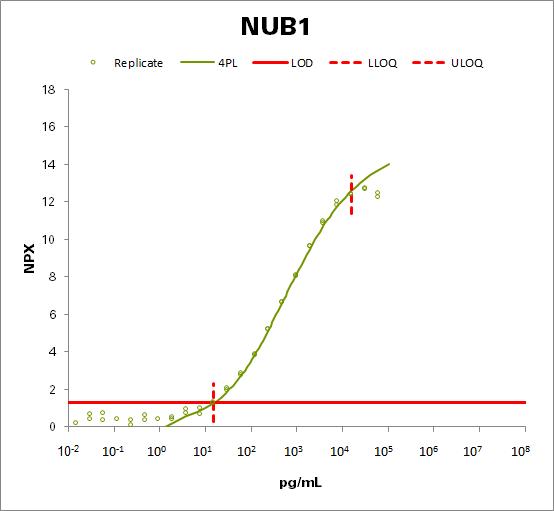 NEDD8 ultimate buster 1 (NUB1)