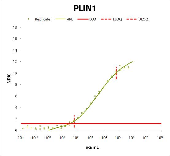 Perilipin-1 (PLIN1)