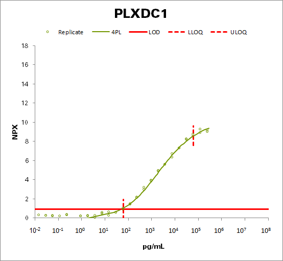 Plexin domain-containing protein 1 (PLXDC1)