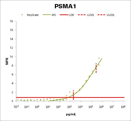 Proteasome subunit alpha type-1 (PSMA1)