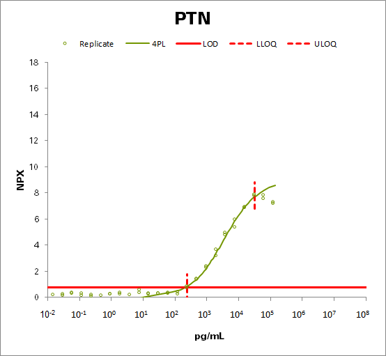 Pleiotrophin (PTN)