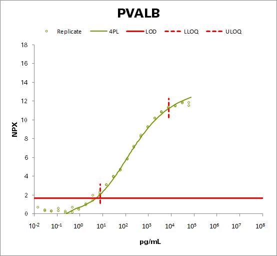 Parvalbumin alpha (PVALB)