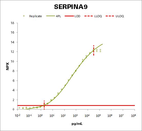 Serpin A9 (SERPINA9)