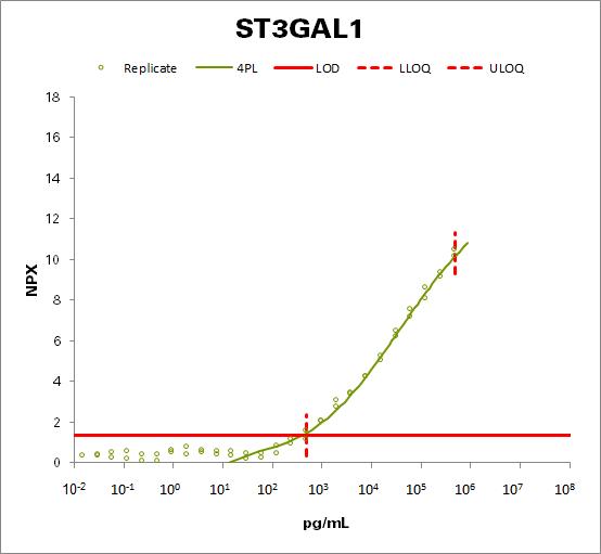 CMP-N-acetylneuraminate-beta-galactosamide-alpha-2,3-sialyltransferase 1 (ST3GAL1)