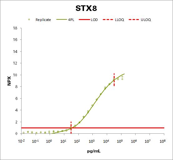 Syntaxin-8 (STX8)
