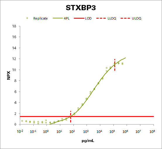 Syntaxin-binding protein 3 (STXBP3)