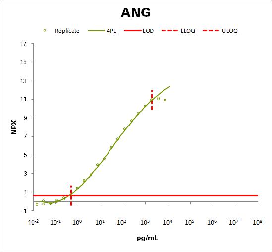 Angiogenin (ANG)