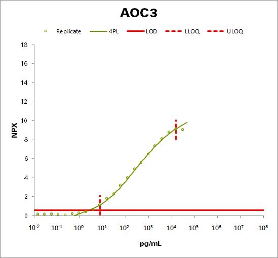 Membrane primary amine oxidase (AOC3)
