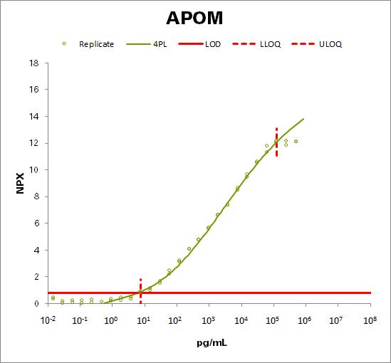 Apolipoprotein M  (APOM)