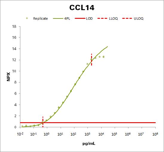C-C motif chemokine 14 (CCL14)