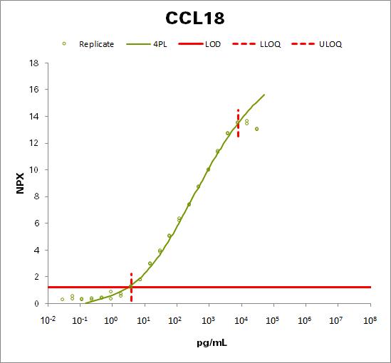 C-C motif chemokine 18 (CCL18)