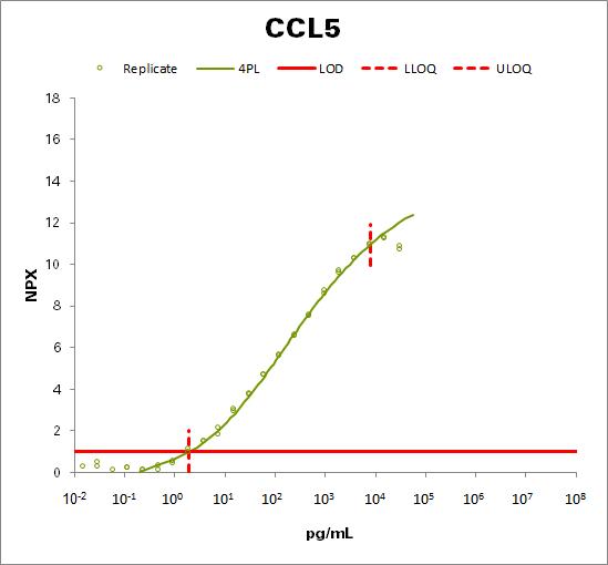 C-C motif chemokine 5 (CCL5)