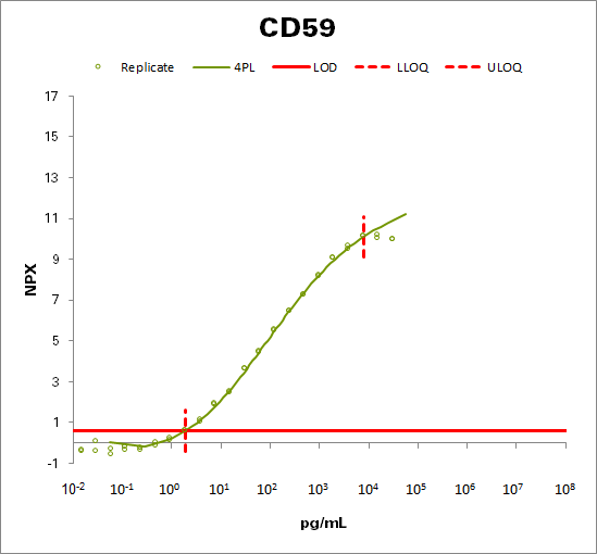 CD59 glycoprotein (CD59)
