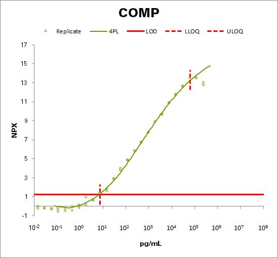 Cartilage oligomeric matrix protein  (COMP)