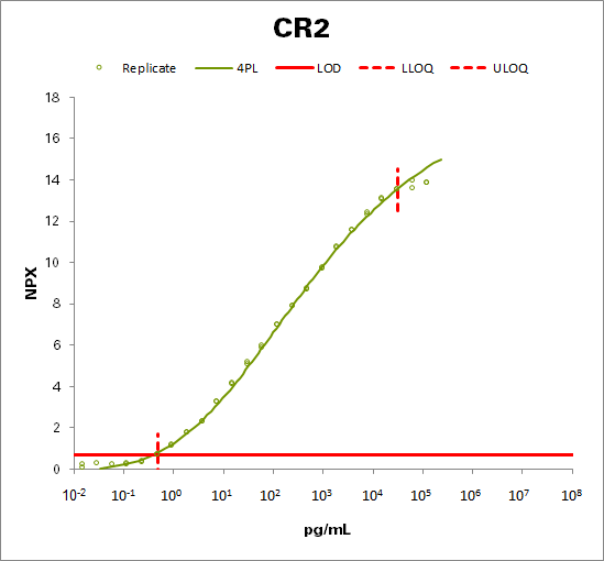 Complement receptor type 2  (CR2)