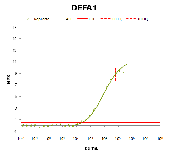 Neutrophil defensin 1 (DEFA1)